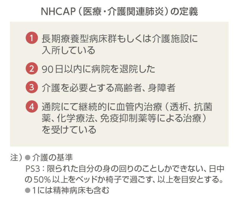 高齢者肺炎(HAP/NHCAP)を「治療しない」選択肢に踏み込む