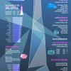 Safe Cities Index 2015 50都市中、東京1位、、、、ジャカルタ50位
