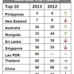 """""""男女平等""""の度合い、日本は中国より下位・韓国より上位の105位–過去最低"""
