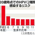 子宮頸がんの原因となるHPVウイルス感染リスクがワクチン接種勧奨以前のレベルに高まる