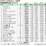 世界の医薬品メーカーランキング2010-決算期版