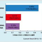 子宮頸がん検診、日本はもはや完全に後進国!? HPVワクチンの接種も含めて再考を