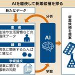 「AI創薬」