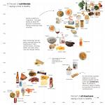 栄養士がヘルシーだと考える食べ物vs一般人がヘルシーだと思い込んでいる食べ物