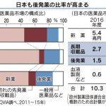 今後4年間、日本の製薬メーカーではリストラの嵐が吹く見通し