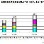 日本で最も使用される糖尿病治療薬「DPP-4阻害薬」で炎症性腸疾患リスク増大