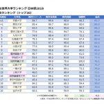 世界大学ランキング日本版2018