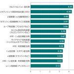 日本の医療に貢献した降圧薬 医師による投票結果
