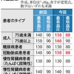 高血圧の新ガイドライン、上が130以上あるいは、下が80以上は改善必要