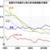 子宮頸がんが増えているのは日本だけ?