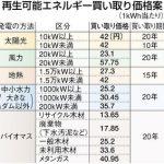再生エネ発電 太陽光 1キロワット時42円