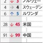 日本の男女格差、111位に悪化 G7で最下位