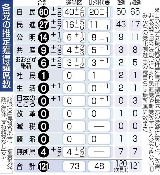 改憲4党、3分の2強まる 参院選終盤情勢
