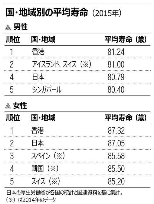 「長寿世界一」は日本ではなく香港