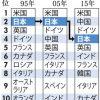 自然科学論文数  日本4位に転落 中、独に抜かれる