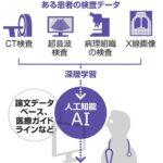 「AIによる医療診断の精度は人間の医者と同程度」…これで十分!!