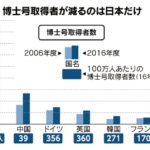 「博士」生かせぬ日本企業 取得者10年で16%減